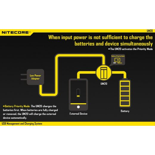 Nitecore UM20 USB Li-Ion Akkumulátor Töltő